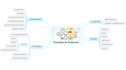 Mind Map: Pronostico de Producción