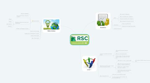 Mind Map: Entorno de la RSC