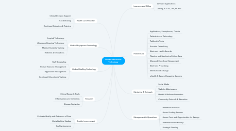 Mind Map: Health Information Technology