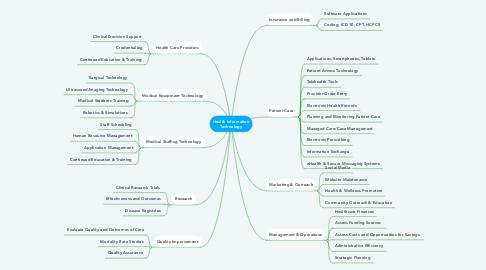Mind Map: Health Information Technology