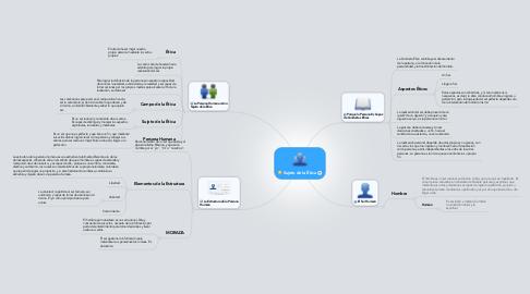 Mind Map: Sujeto de la Ética