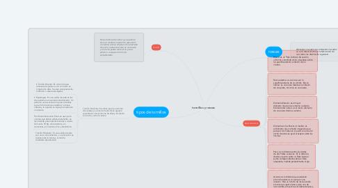 Mind Map: tornillos y roscas