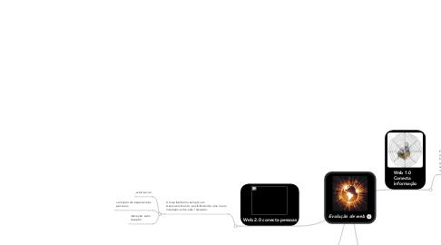 Mind Map: Evolução de web