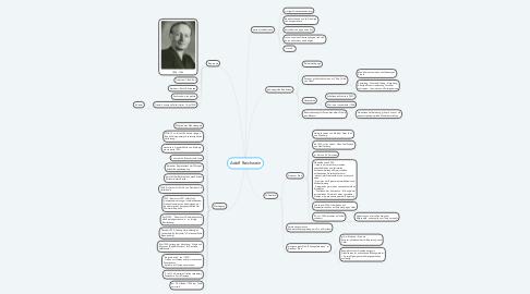 Mind Map: Adolf Reichwein