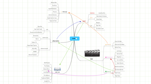 Mind Map: Indie