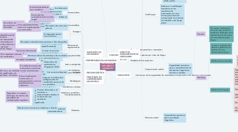 Mind Map: LINGUAGEM: NATUREZA E AQUISIÇÃO