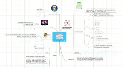 Mind Map: PC Operating Systems