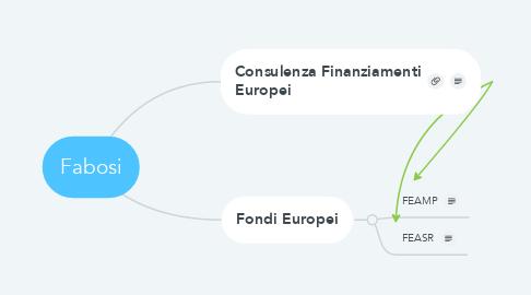 Mind Map: Fabosi