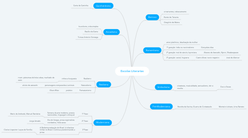 Mind Map: Escolas Literarias