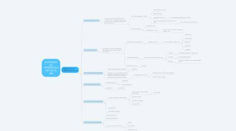 Mind Map: ENTORNOS DE APRENDIZAJE VIRTUALES AVA