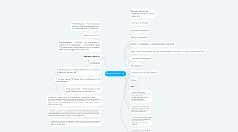 Mind Map: Normas para las TIC