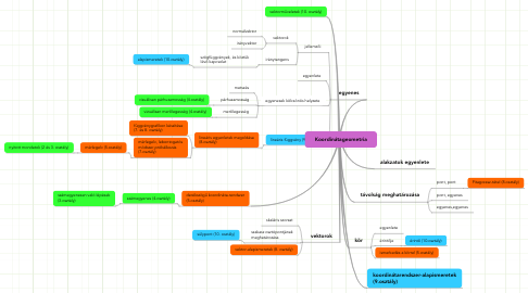 Mind Map: Koordinátageometria