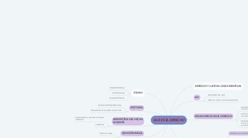 Mind Map: QUE ES EL DERECHO