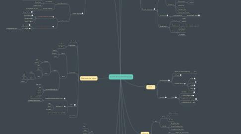 Mind Map: Architetture Multimediali