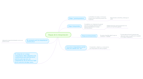 Mind Map: Etapas de la interpretación