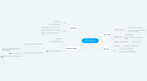 Mind Map: Laurie Saunders