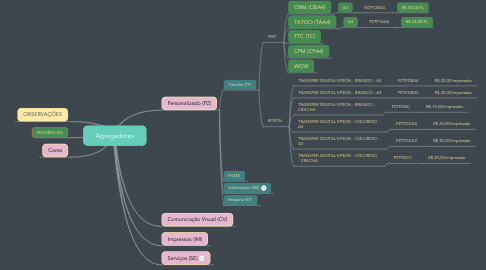Mind Map: Agregadores