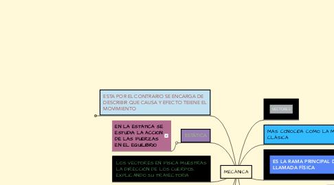 Mind Map: MECÁNICA