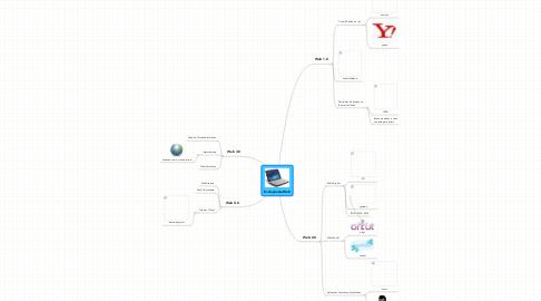 Mind Map: Evolução da Web