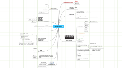 Mind Map: Sales Rep Magnet