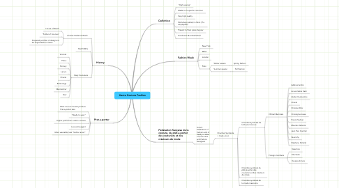 Mind Map: Haute Couture Fashion