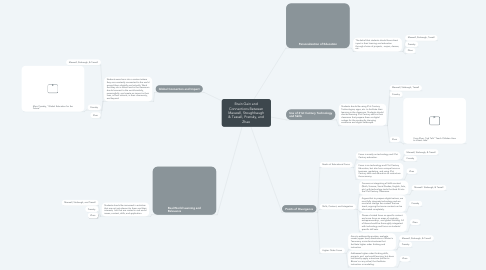 Mind Map: Brain Gain and Connections Between Maxwell, Stoughbaugh & Tassell, Prensky, and Zhao