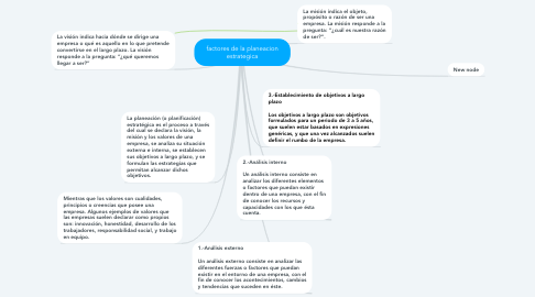 Mind Map: factores de la planeacion estrategica