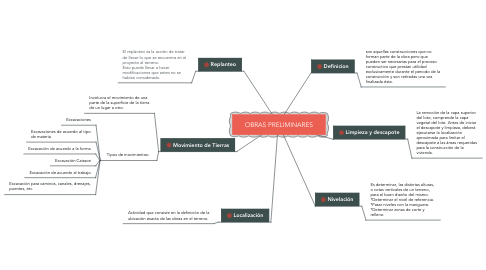 Mind Map: OBRAS PRELIMINARES