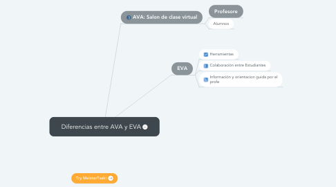Mind Map: Diferencias entre AVA y EVA