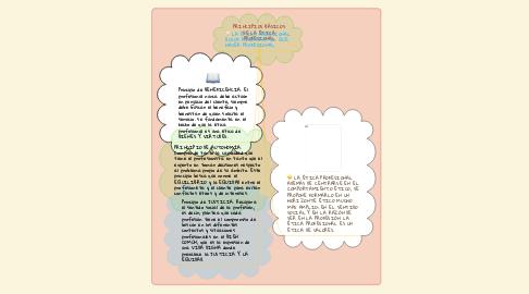 Mind Map: PRINCIPIOS BÁSICOS DE LA ÉTICA PROFESIONAL