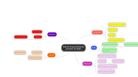 Mind Map: Sistema de gerenciamentode banco de dados