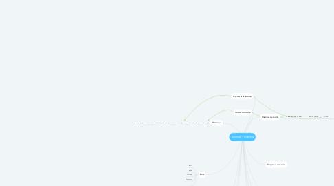 Mind Map: Anymall - главная