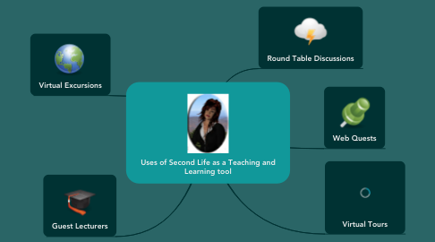 Mind Map: Uses of Second Life as a Teaching and Learning tool