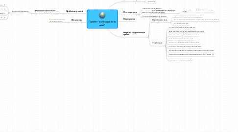 """Mind Map: Проект """"у мусора естьдом"""""""