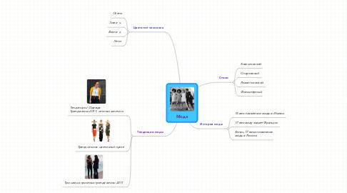 Mind Map: Мода