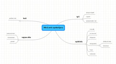Mind Map: Minä amk-opiskelijana