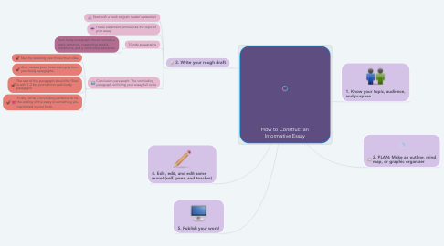 Mind Map: How to Construct an Informative Essay