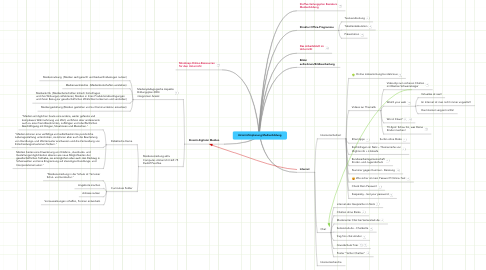 Mind Map: Unterrichtsplanung Medienbildung