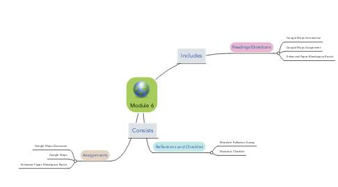 Mind Map: Module 6