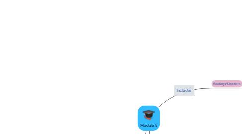 Mind Map: Module 8