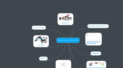 Mind Map: Sistemas de Información