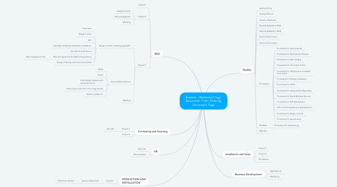 Mind Map: Evelabs  | Welcome | log | Document Tree | Filter by Document Tags