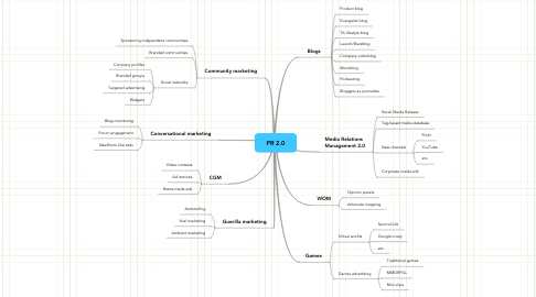Mind Map: PR 2.0