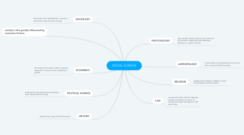 Mind Map: SOCIAL SCIENCE