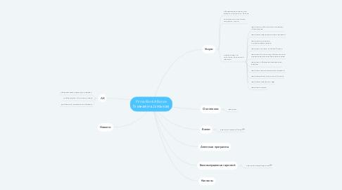 Mind Map: Prima Bank Alliance Главная (на 2х языках)
