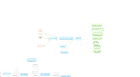 Mind Map: CSE HUB