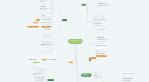 Mind Map: Vem jobbar på Grönt Center?
