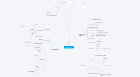 Mind Map: Early Intervention