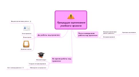 Mind Map: Процедура оценивания учебного проекта