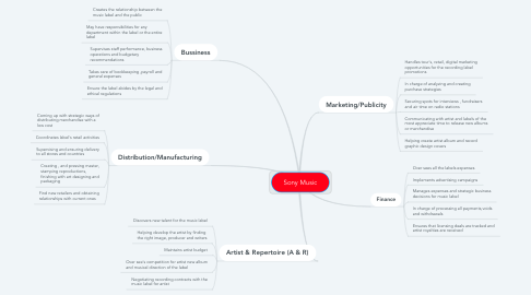 Mind Map: Sony Music